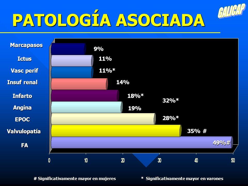 PATOLOGÍA ASOCIADA GALICAP Marcapasos 9% Ictus 11% Vasc perif 11%*
