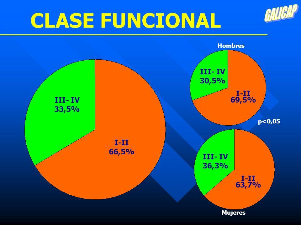 CLASE FUNCIONAL GALICAP III- IV 30,5% I-II 69,5% III- IV 33,5% I-II