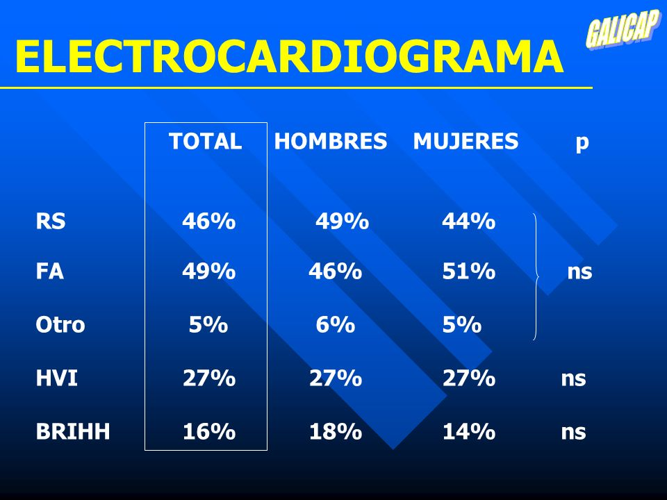 ELECTROCARDIOGRAMA GALICAP TOTAL HOMBRES MUJERES p RS 46% 49% 44%