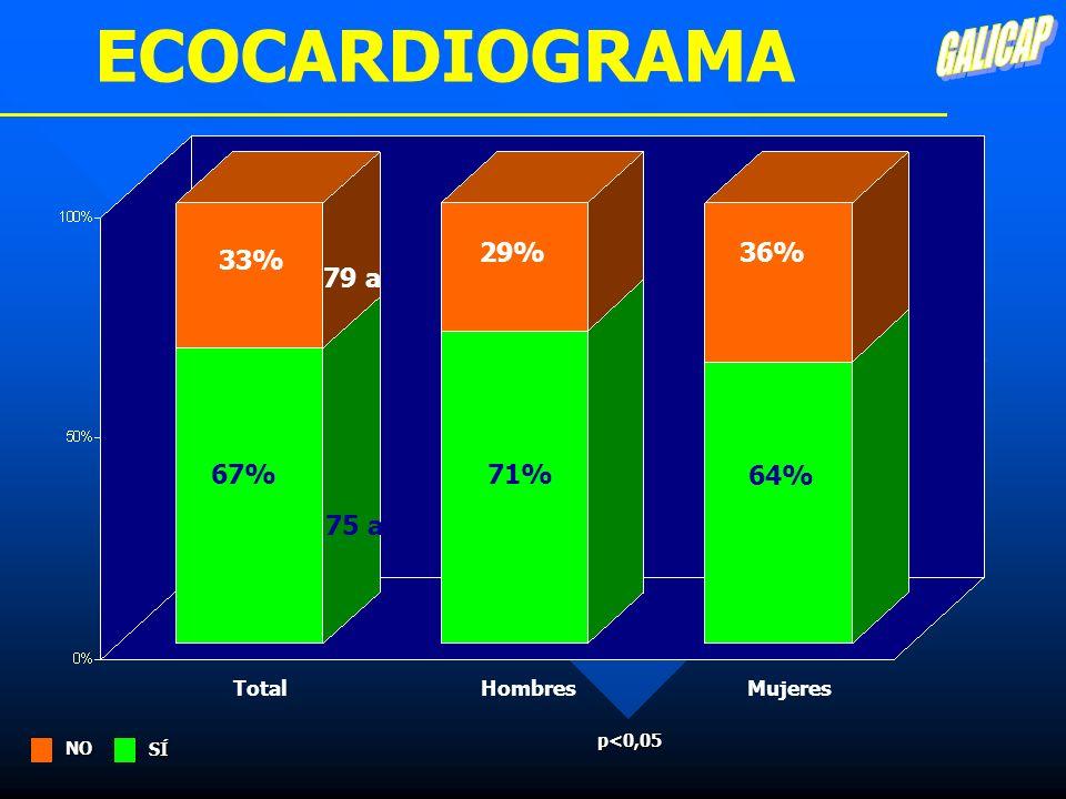 ECOCARDIOGRAMA GALICAP 29% 36% 33% 79 a 67% 71% 64% 75 a Total Hombres