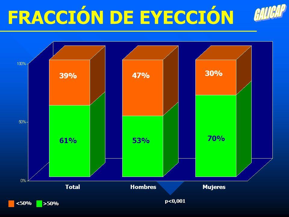 FRACCIÓN DE EYECCIÓN GALICAP 30% 39% 47% 70% 61% 53% Total Hombres