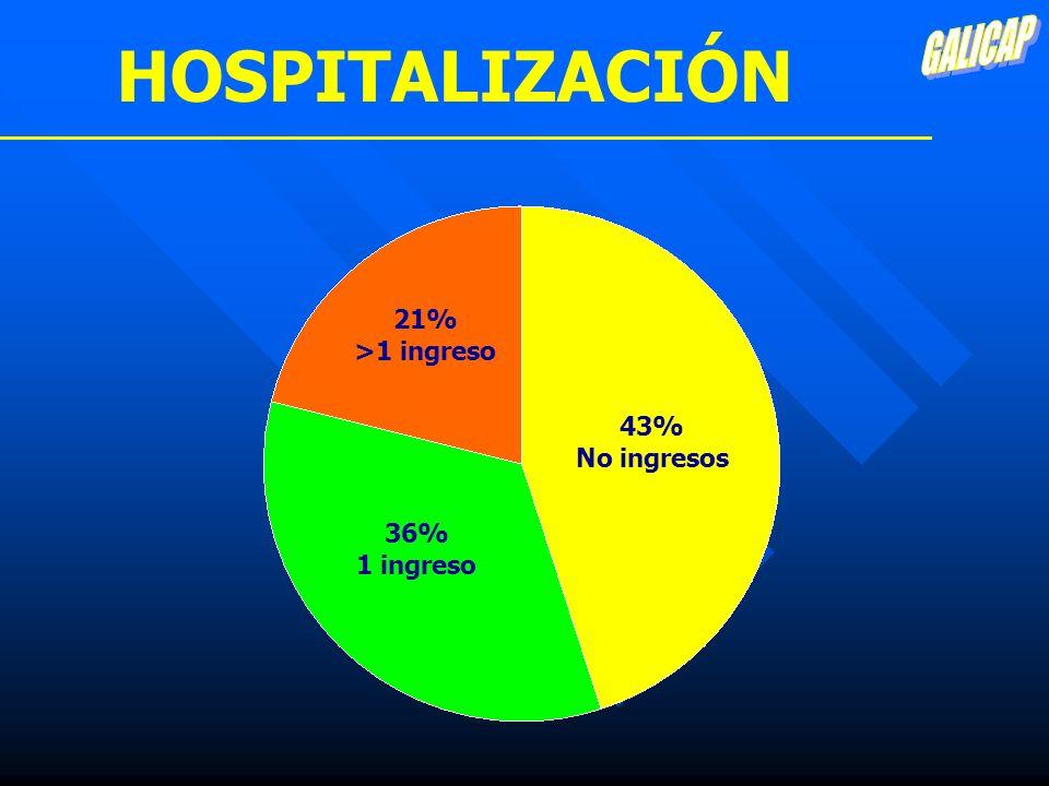 HOSPITALIZACIÓN GALICAP 21% >1 ingreso 43% No ingresos 36%