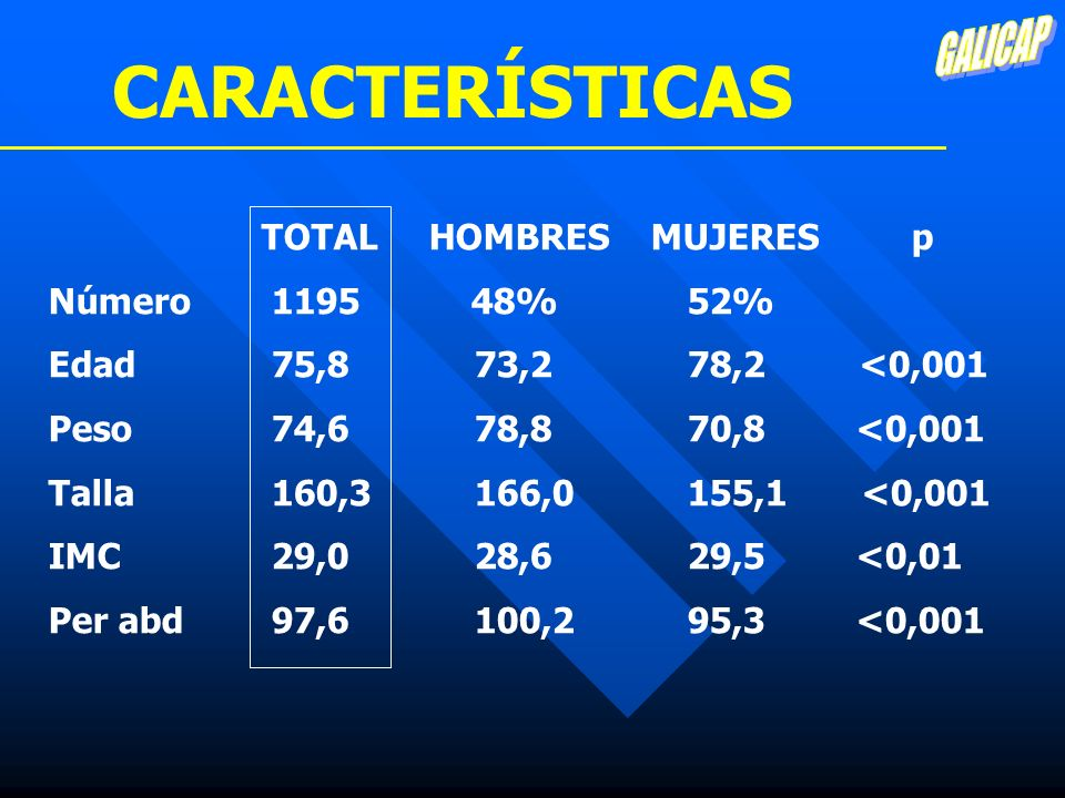 CARACTERÍSTICAS GALICAP TOTAL HOMBRES MUJERES p Número 1195 48% 52%