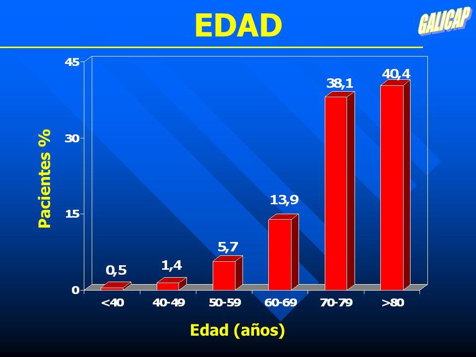 EDAD GALICAP Pacientes % Edad (años)