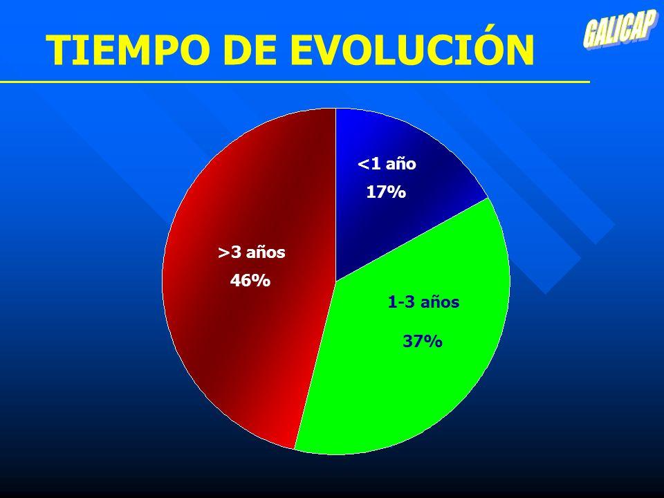 GALICAP TIEMPO DE EVOLUCIÓN <1 año 17% >3 años 46% 1-3 años 37%