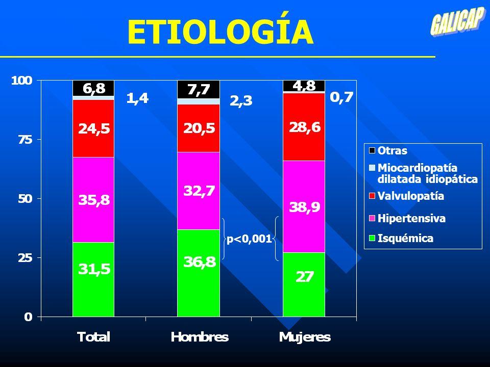 ETIOLOGÍA GALICAP Otras Miocardiopatía dilatada idiopática