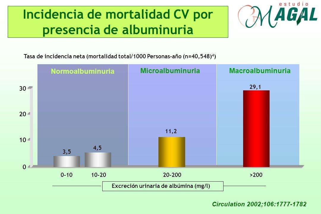 Incidencia de mortalidad CV por presencia de albuminuria