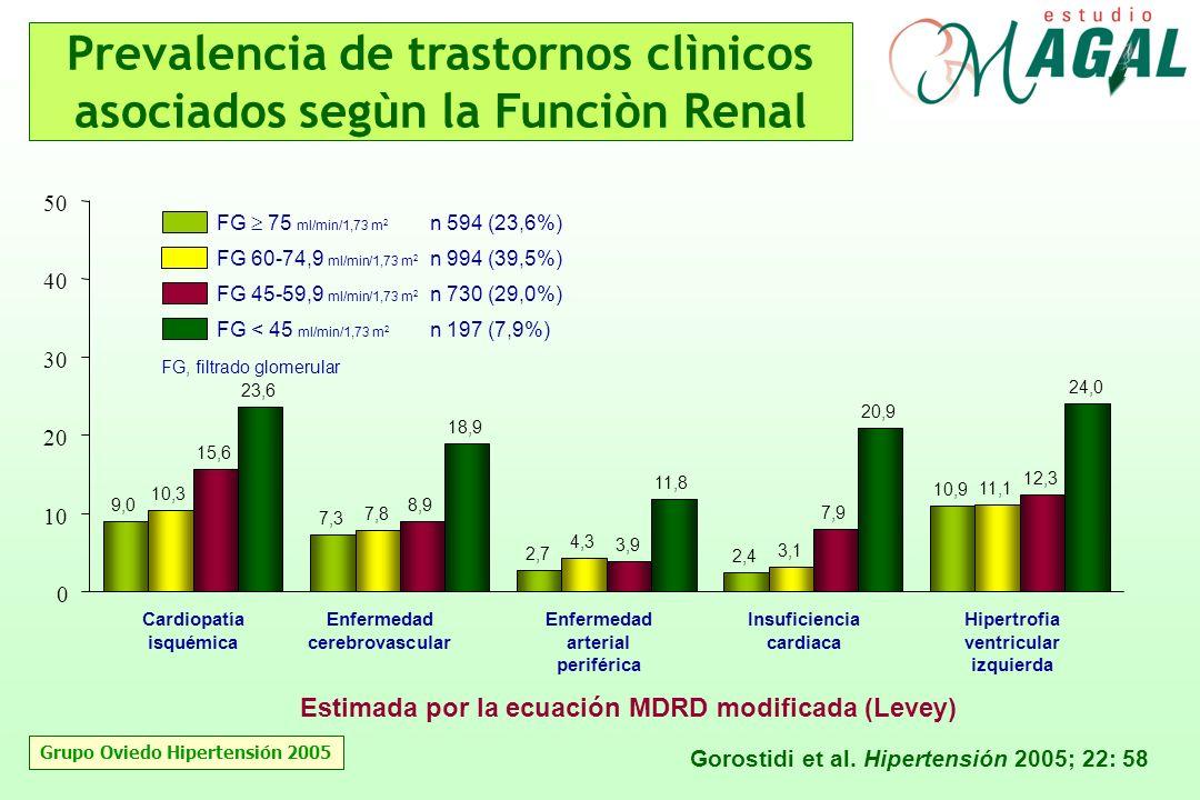 Prevalencia de trastornos clìnicos asociados segùn la Funciòn Renal