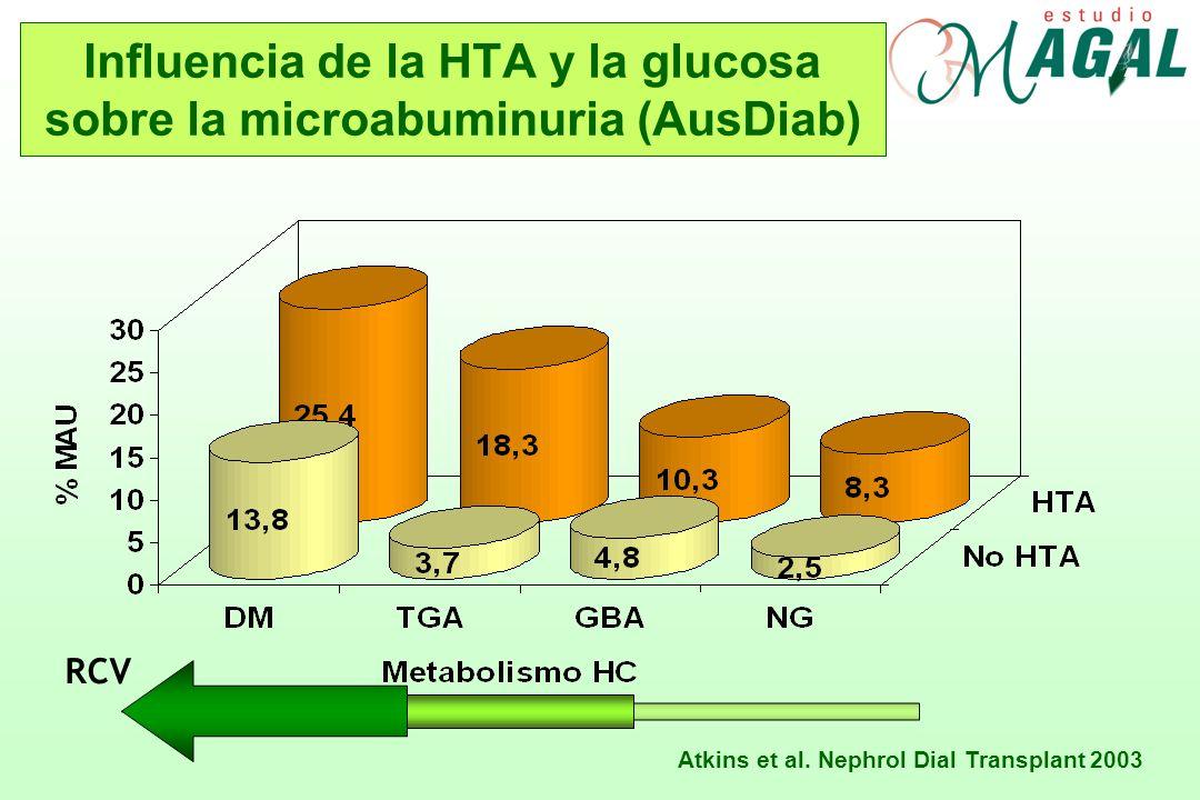 Influencia de la HTA y la glucosa sobre la microabuminuria (AusDiab)
