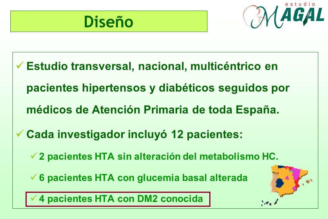 DiseñoEstudio transversal, nacional, multicéntrico en pacientes hipertensos y diabéticos seguidos por médicos de Atención Primaria de toda España.