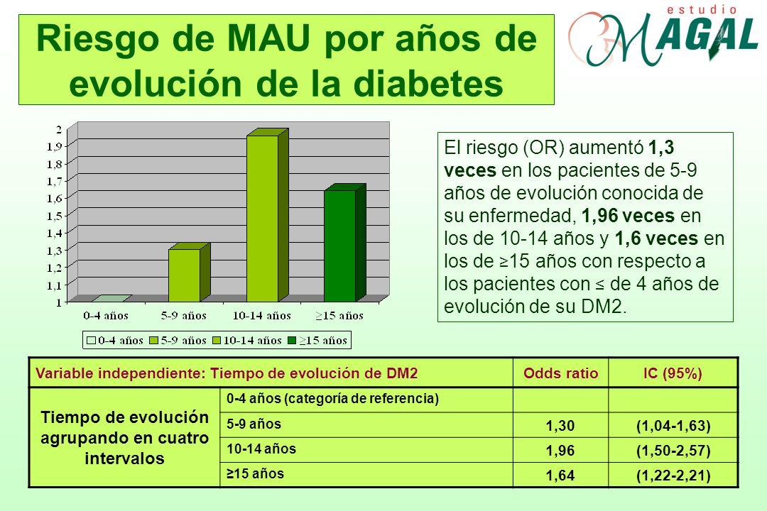 Riesgo de MAU por años de evolución de la diabetes
