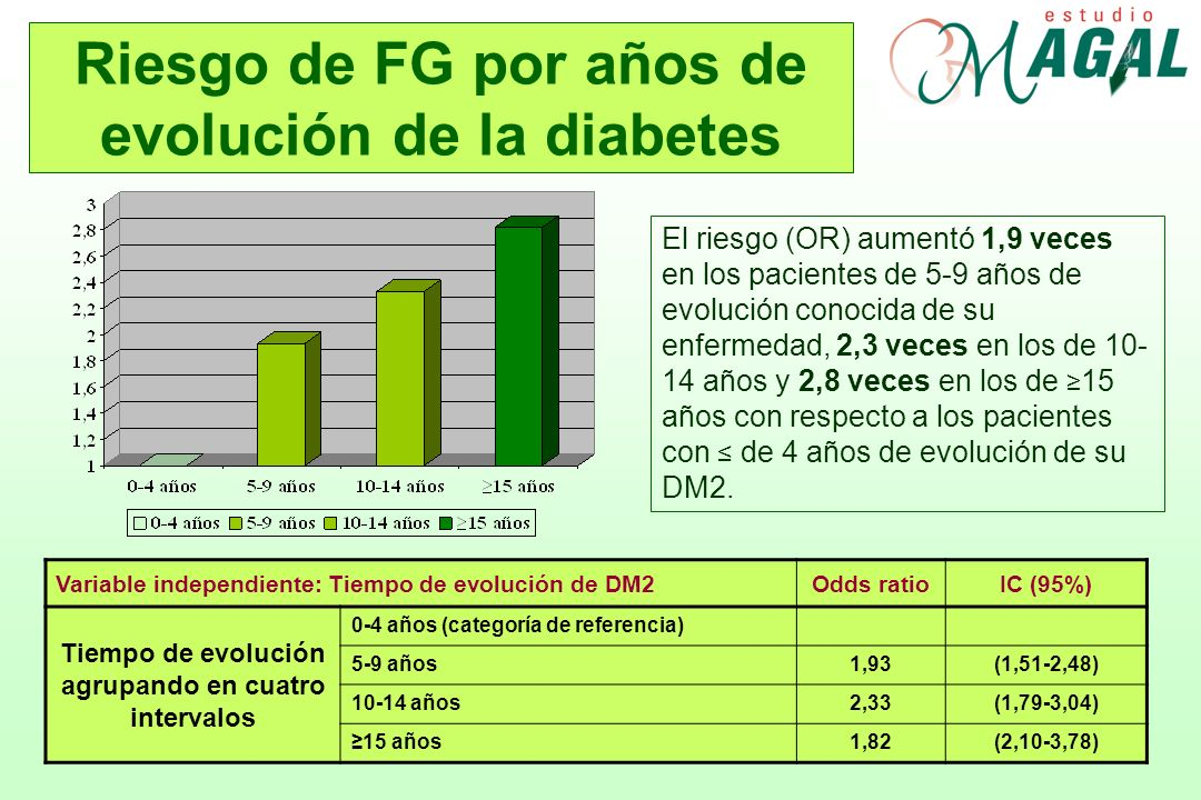 Riesgo de FG por años de evolución de la diabetes