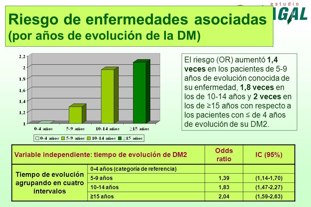 Riesgo de enfermedades asociadas (por años de evolución de la DM)