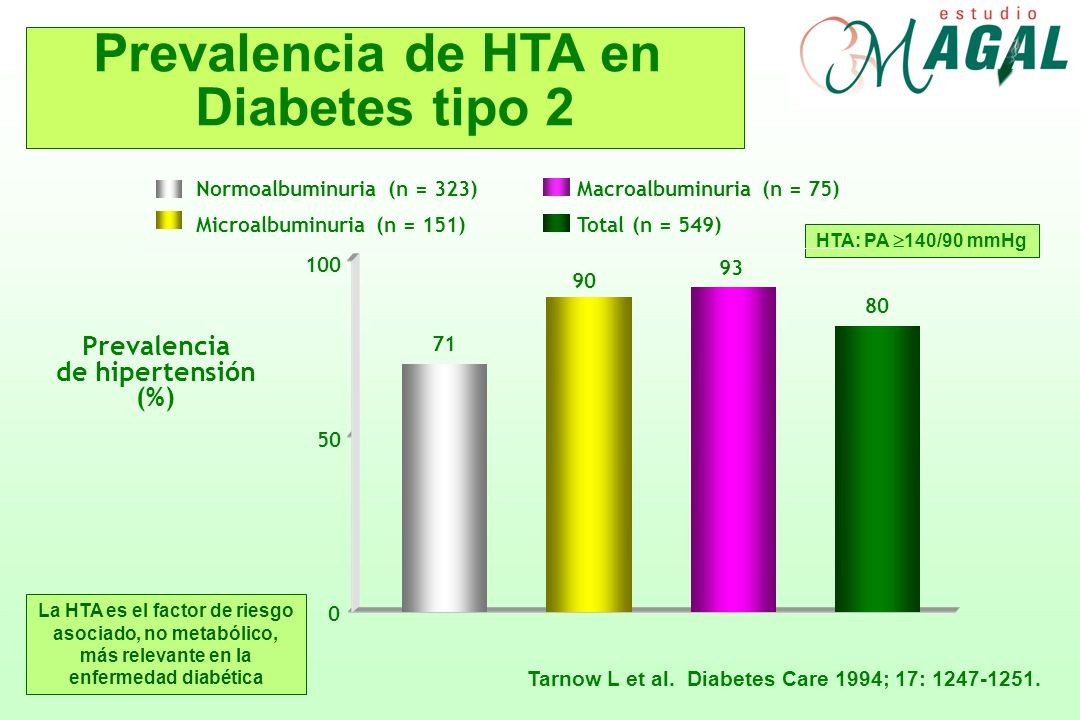 Tarnow L et al. Diabetes Care 1994; 17: 1247-1251.
