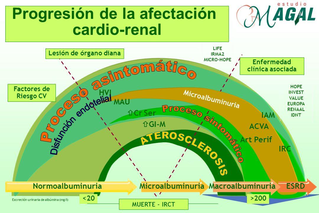 Progresión de la afectación Enfermedad clínica asociada