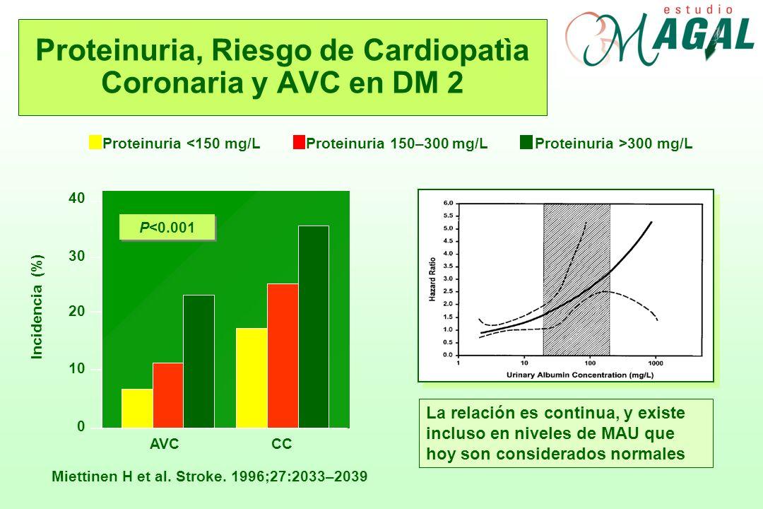 Proteinuria, Riesgo de Cardiopatìa Coronaria y AVC en DM 2