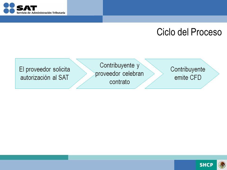 Ciclo del Proceso Contribuyente y proveedor celebran contrato