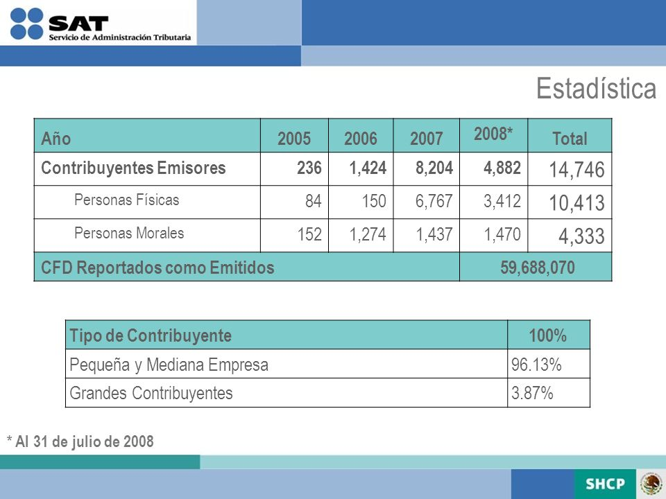 Estadística 14,746 10,413 4,333 Año 2005 2006 2007 2008* Total