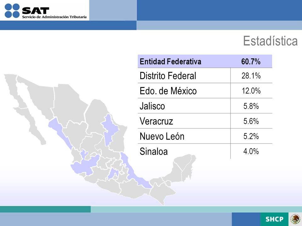 Estadística Distrito Federal Edo. de México Jalisco Veracruz
