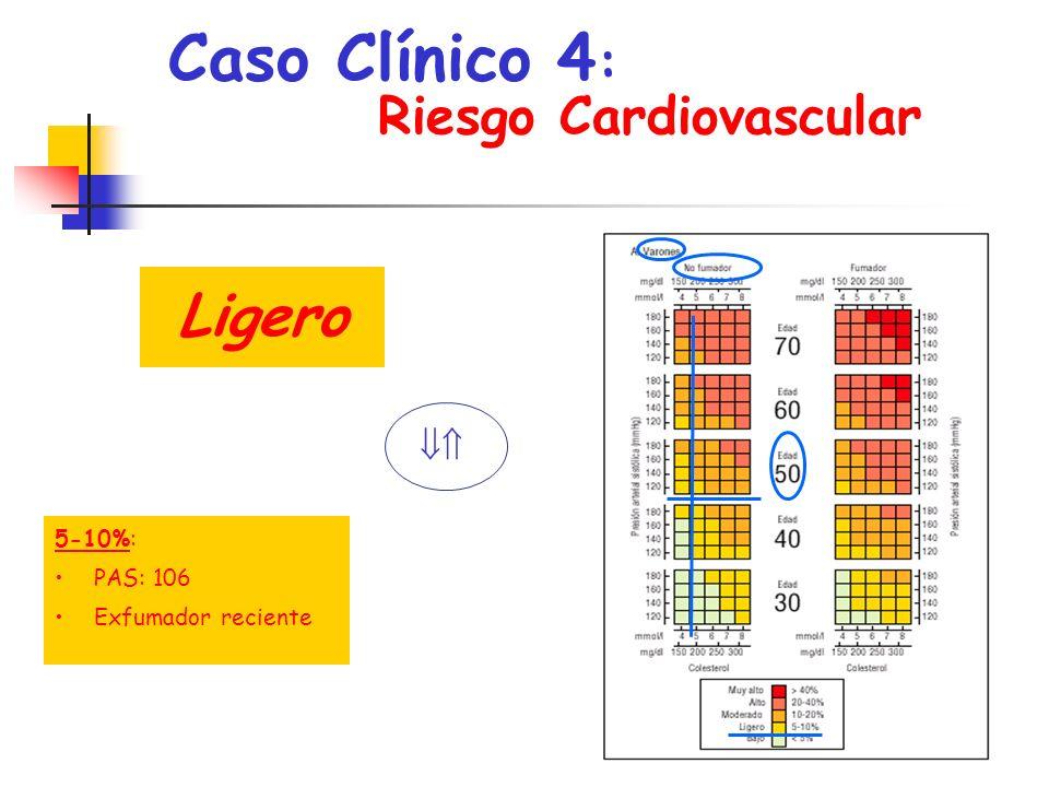 Caso Clínico 4: Ligero Riesgo Cardiovascular ,  5-10%: PAS: 106