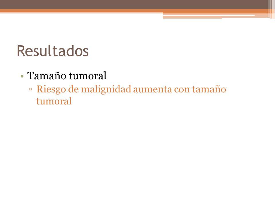 Resultados Tamaño tumoral