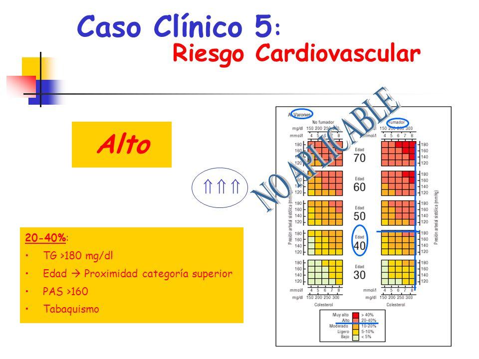 Caso Clínico 5: Alto Riesgo Cardiovascular NO APLICABLE ,   