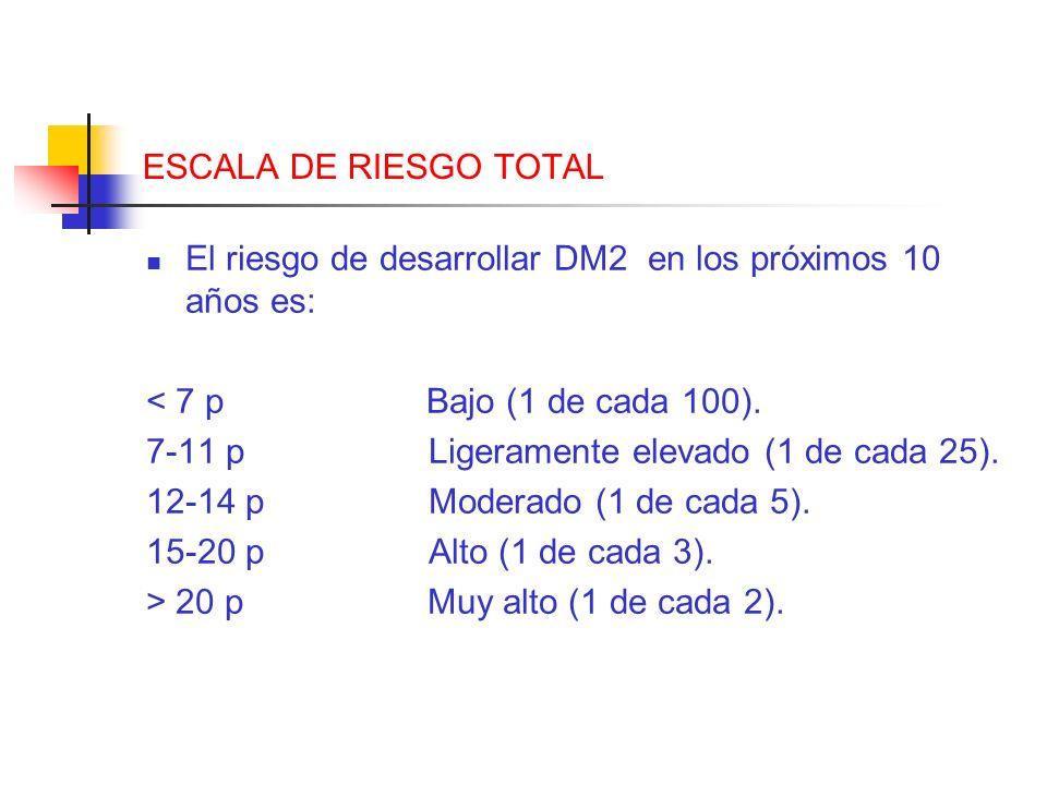 ESCALA DE RIESGO TOTALEl riesgo de desarrollar DM2 en los próximos 10 años es: < 7 p Bajo (1 de cada 100).