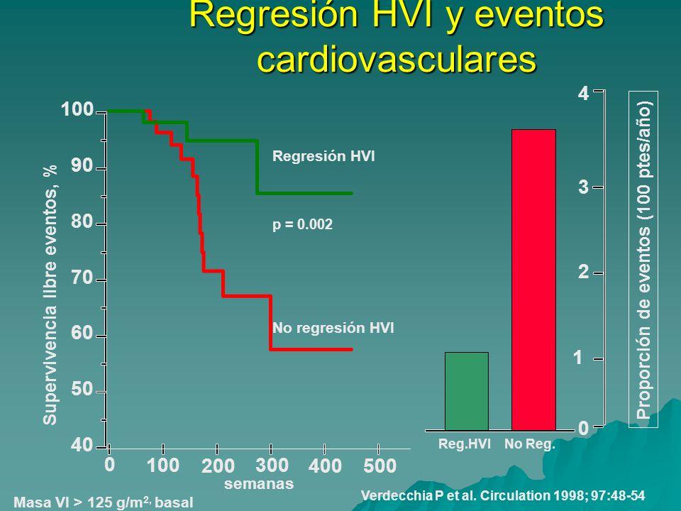 Regresión HVI y eventos cardiovasculares