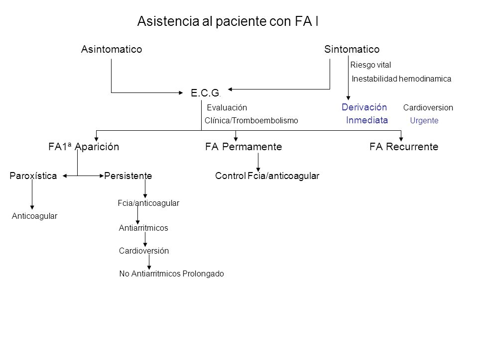 Asistencia al paciente con FA I