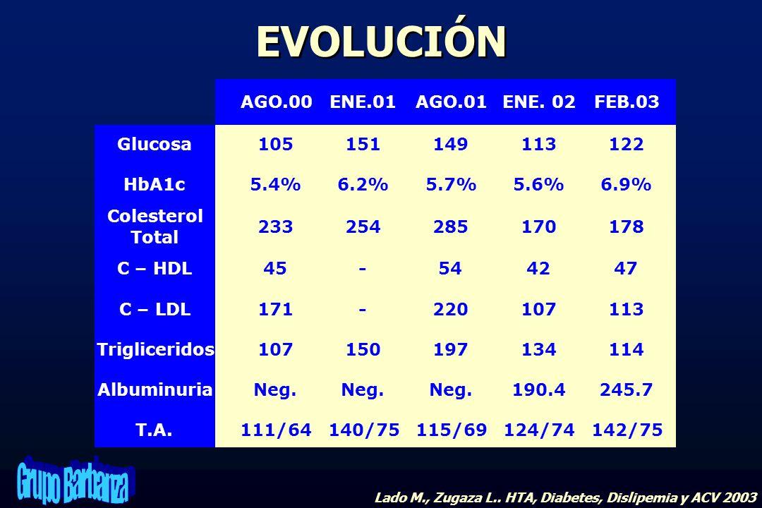 EVOLUCIÓN Glucosa AGO.00 ENE.01 AGO.01 ENE. 02 FEB.03 105 151 149 113