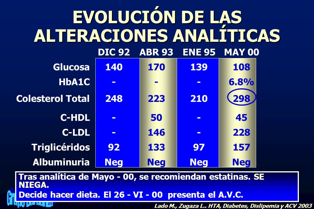 EVOLUCIÓN DE LAS ALTERACIONES ANALÍTICAS