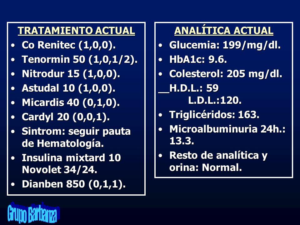 TRATAMIENTO ACTUAL Co Renitec (1,0,0). Tenormin 50 (1,0,1/2). Nitrodur 15 (1,0,0). Astudal 10 (1,0,0).