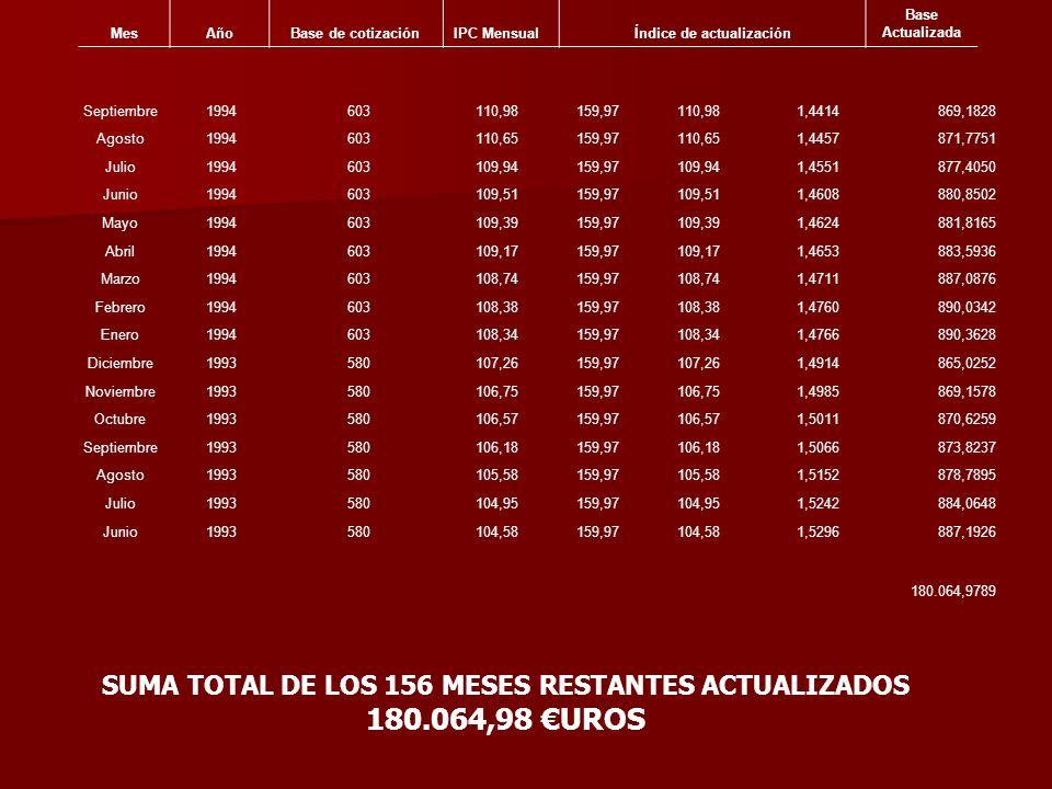 SUMA TOTAL DE LOS 156 MESES RESTANTES ACTUALIZADOS 180.064,98 €UROS