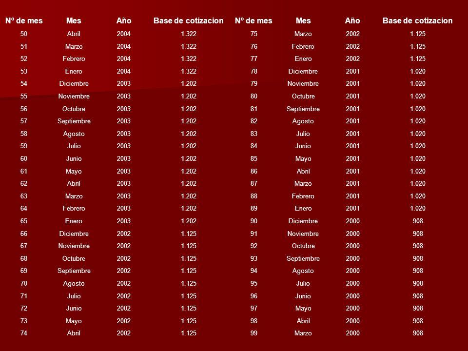 Nº de mes Mes Año Base de cotizacion Nº de mes Mes Año