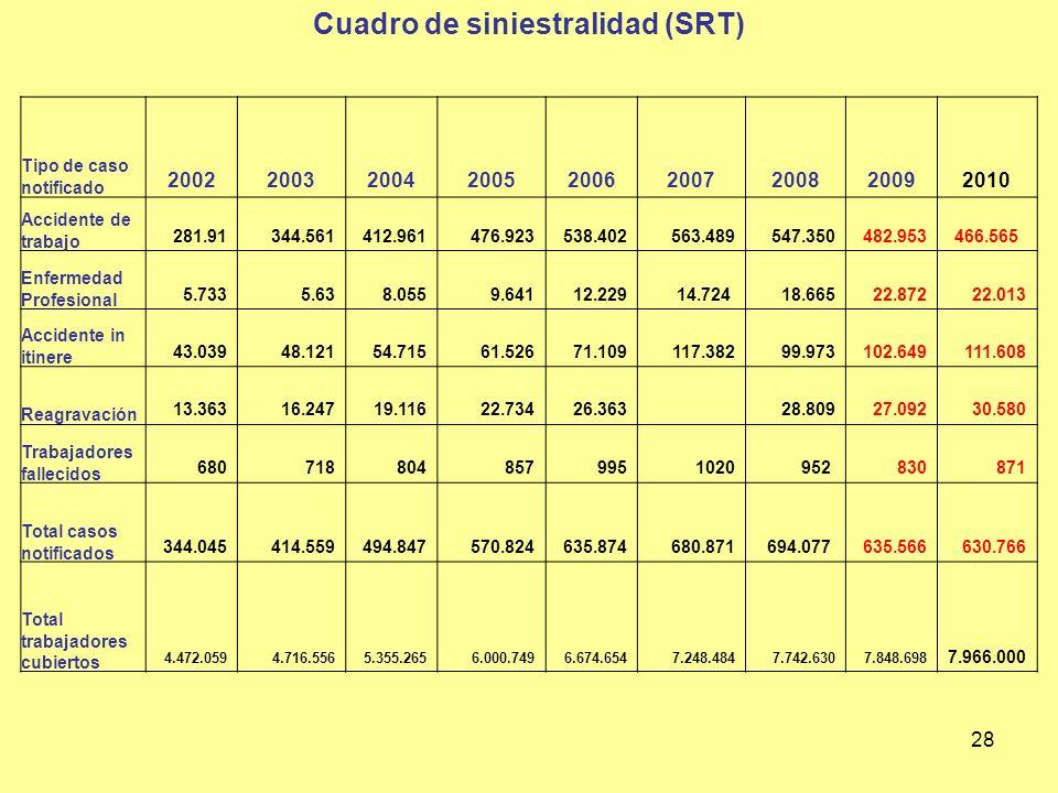 Cuadro de siniestralidad (SRT)