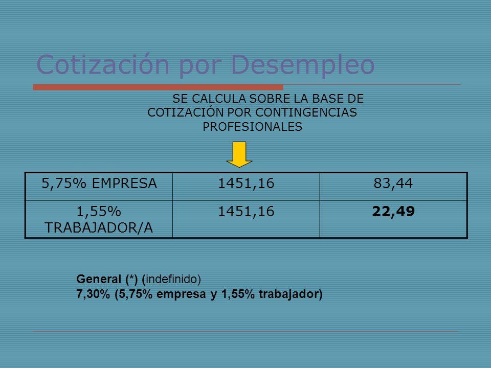 Cotización por Desempleo