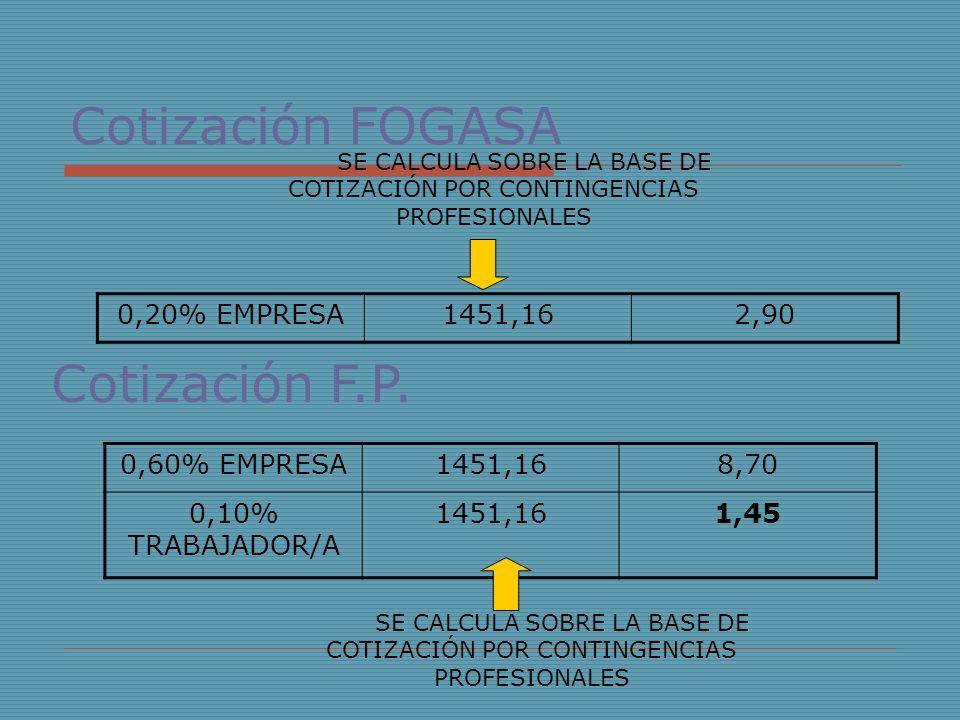 Cotización FOGASA Cotización F.P. 0,20% EMPRESA 1451,16 2,90