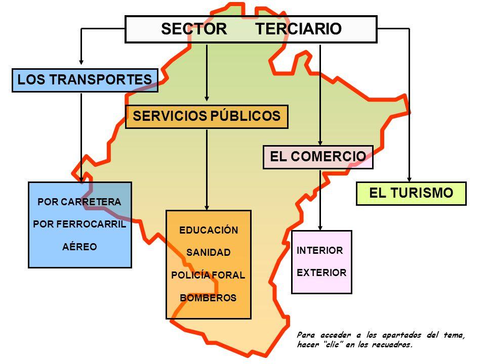 SECTOR TERCIARIO LOS TRANSPORTES SERVICIOS PÚBLICOS EL COMERCIO