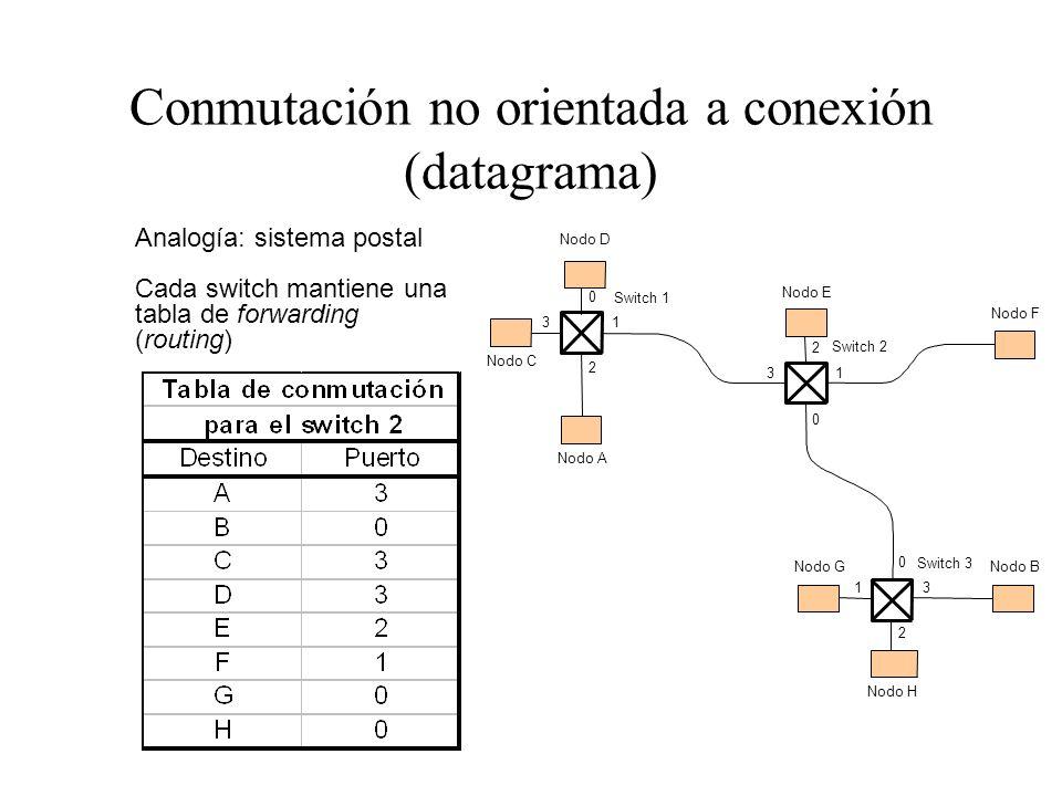 Conmutación no orientada a conexión (datagrama)