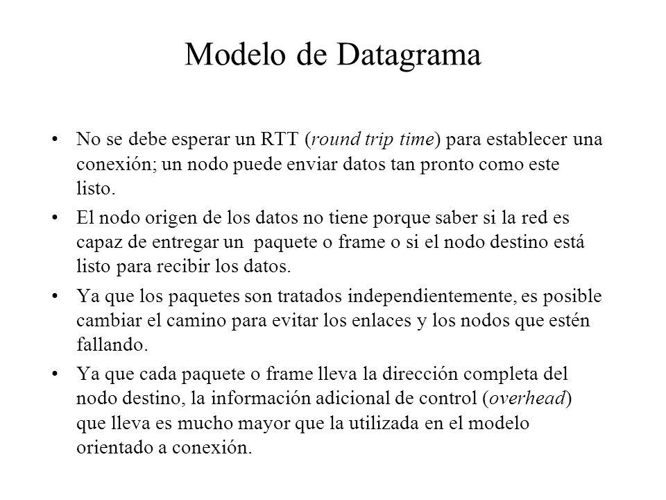 Modelo de DatagramaNo se debe esperar un RTT (round trip time) para establecer una conexión; un nodo puede enviar datos tan pronto como este listo.