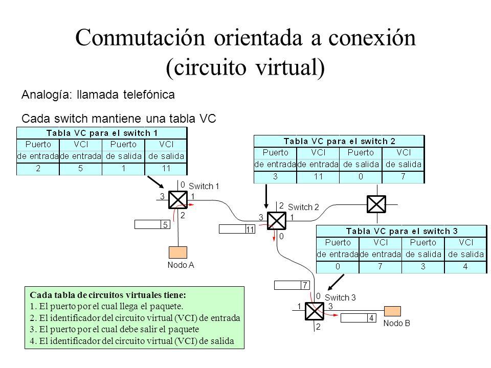 Conmutación orientada a conexión (circuito virtual)
