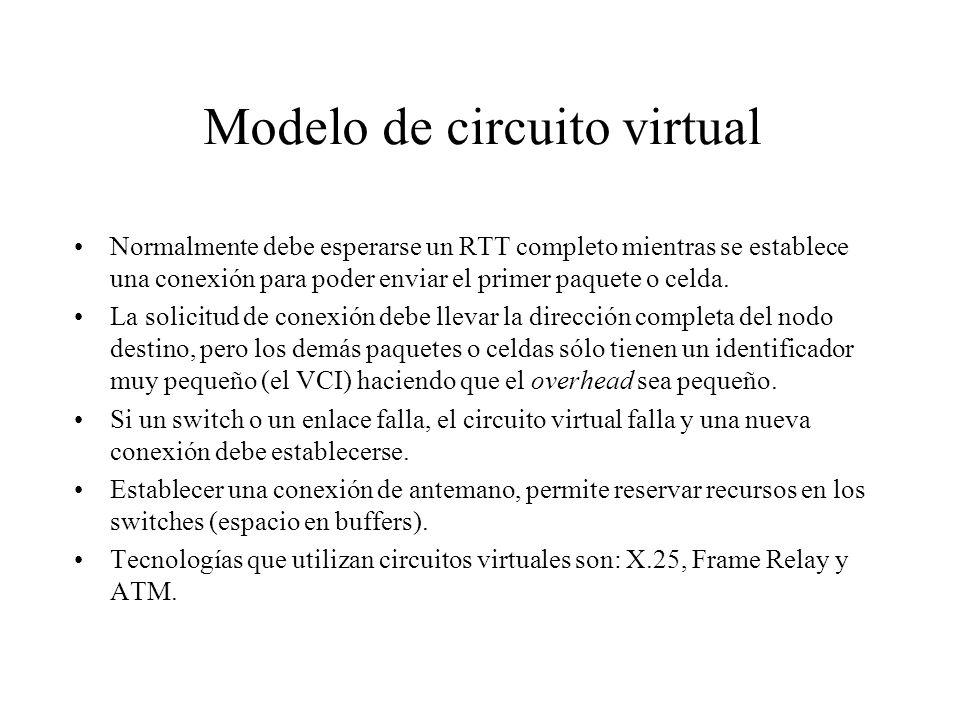 Modelo de circuito virtual