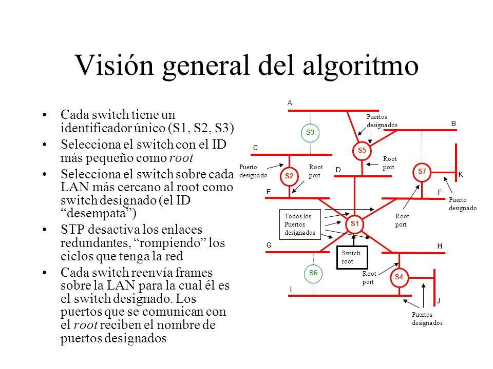 Visión general del algoritmo
