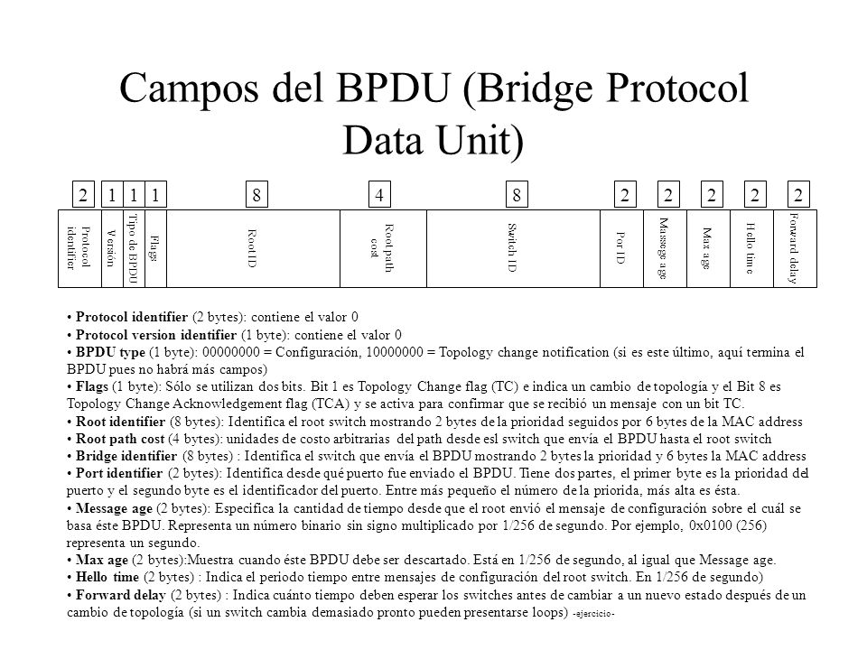 Campos del BPDU (Bridge Protocol Data Unit)