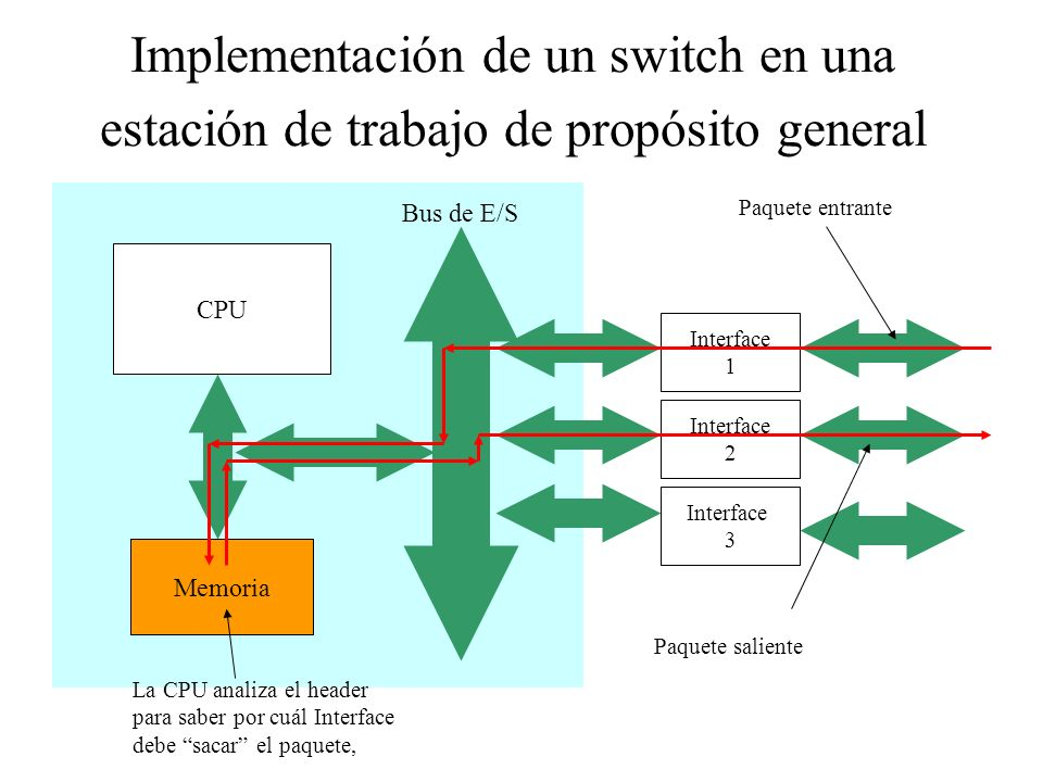 Implementación de un switch en una estación de trabajo de propósito general