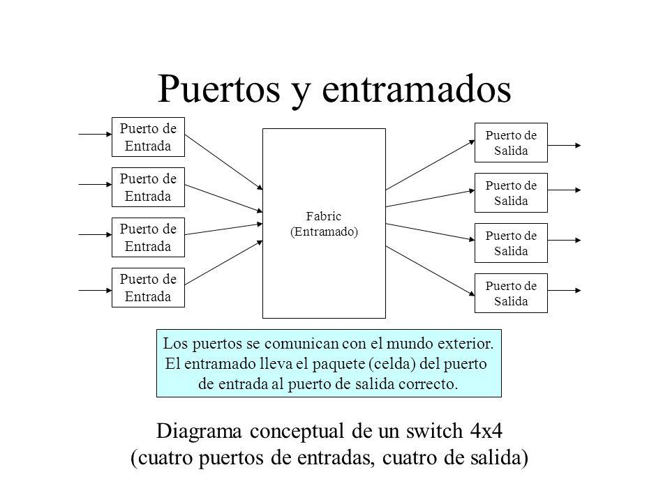 Puertos y entramados Diagrama conceptual de un switch 4x4