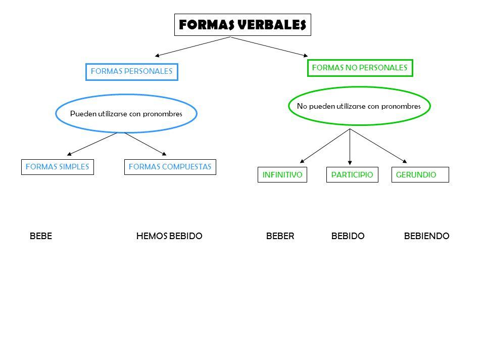 FORMAS VERBALES BEBE HEMOS BEBIDO BEBER BEBIDO BEBIENDO