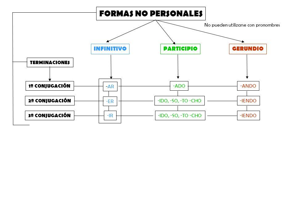 FORMAS NO PERSONALES INFINITIVO PARTICIPIO GERUNDIO
