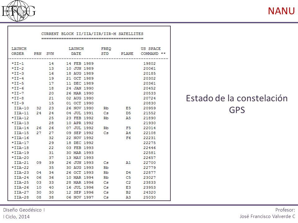 Estado de la constelación GPS