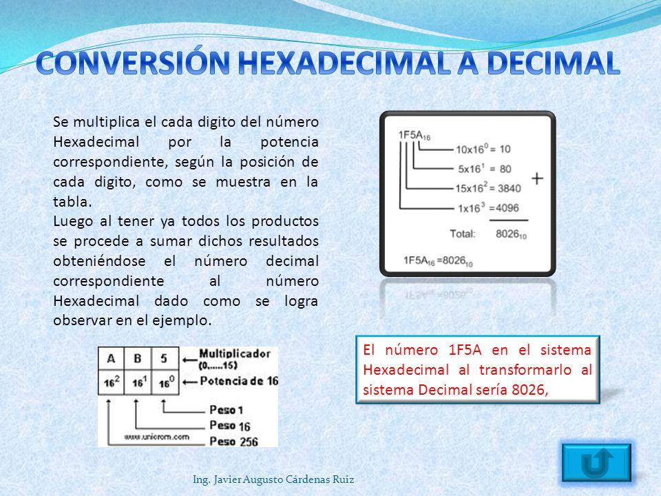 CONVERSIÓN HEXADECIMAL A DECIMAL